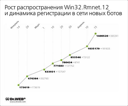 Динамика изменения численности сети