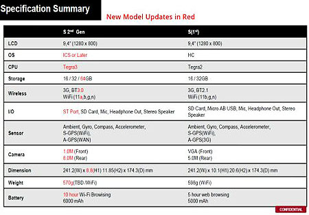 Sony Xperia Tablet: спецификации