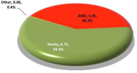 AMD удалось немного подвинуть NVIDIA на рынке 3D-карт, но NVIDIA остается лидером