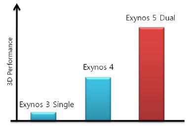 Производительность GPU Exynos 5 Dual: сравнение с предшественниками