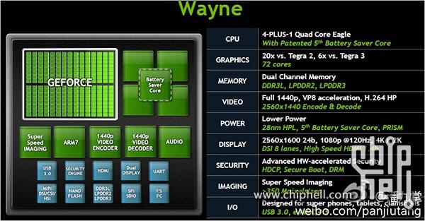 Появились новые подробности о процессоре NVIDIA Tegra 4