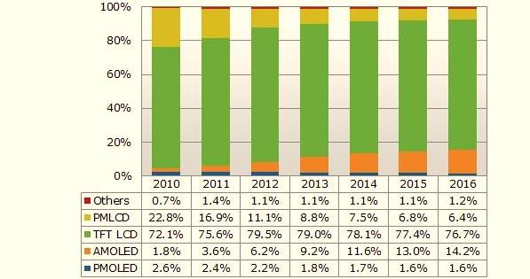 Доля AMOLED в сегменте панелей малого и среднего размера к 2015 году более чем удвоится, уверены эксперты NPD DisplaySearch
