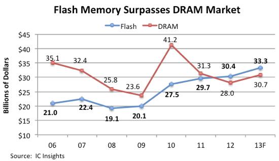 Рост рынка NAND обусловлен популярностью мобильных устройств