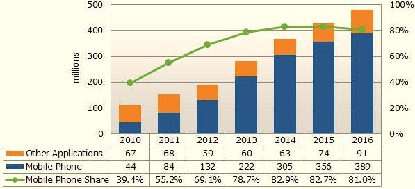 В этом году объем поставок панелей OLED достигнет 191 млн. штук