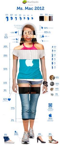 Специалисты BlueStacks создали усредненный портрет пользовательницы Mac