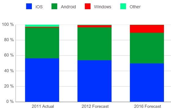 IDC повторно повышает прогноз объема поставок планшетов на текущий и последующие годы