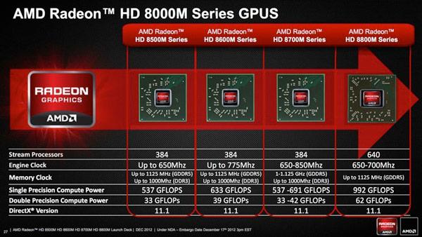 Появились первые подробности о 3D-картах серии AMD Radeon HD 8000M