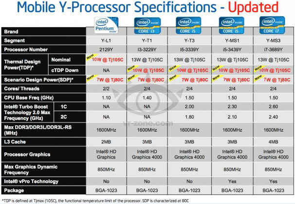 Спецификации процессоров Intel Ivy Bridge с TDP 10-13 Вт
