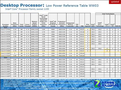 Не все процессоры Intel Ivy Bridge будут поддерживать PCI Express 3.0