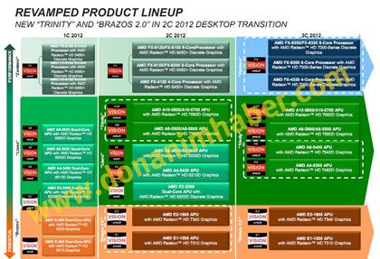 Планы AMD на этот год включают выпуск APU Trinity A10 и CPU Vishera FX-х300