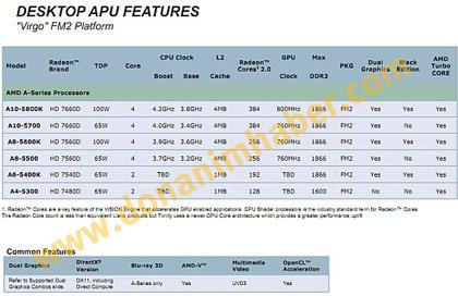 Появились подробности об APU AMD Trinity A10-5800K, A10-5700, A8-5600K, A8-5500, A6-5400K и A4-5300