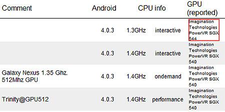 Samsung Galaxy Nexus, оснащенный GPU PowerVR SGX 544, продемонстрировал высокий результат в приложении NenaMark 2