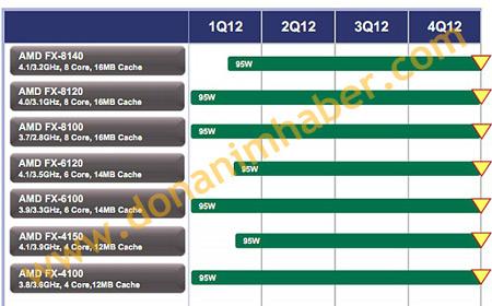 До конца квартала AMD представит восьмиядерный процессор FX-8140 с TDP 95 Вт