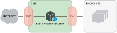 Принцип работы ESET NOD32 Gateway Security