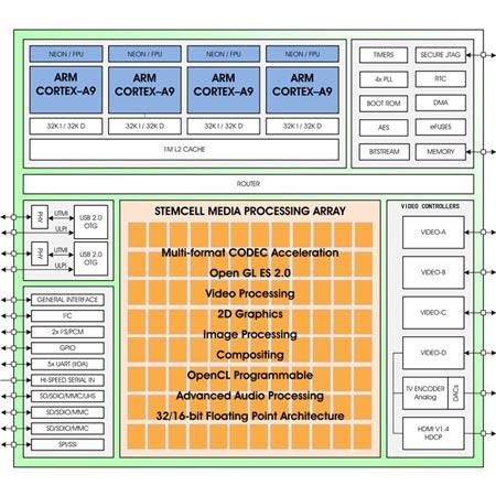 У ZiiLabs готов «100-ядерный» процессор ZMS-40