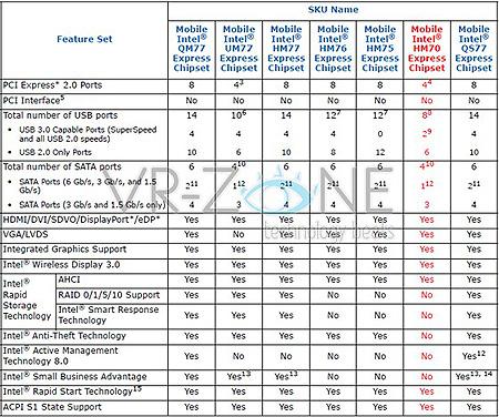 Седьмым чипсетом Intel для ноутбуков на базе процессоров Sandy Bridge станет Intel HM70