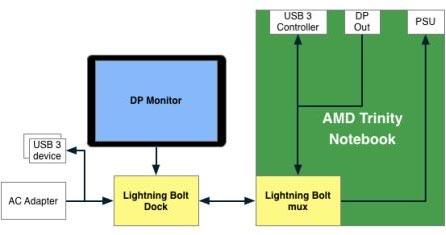 ������ ����������� � ���������� AMD Lightning Bolt