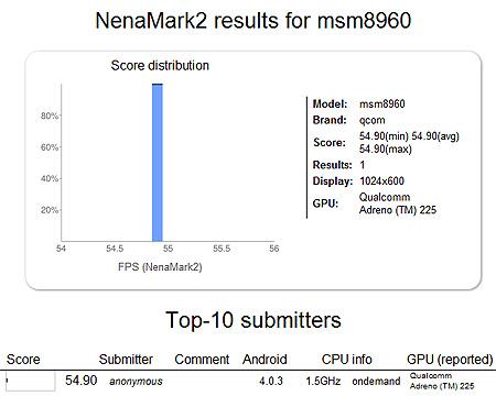 Планшет на базе Qualcomm Snapdragon S4 MSM8960 выдал в тесте NenaMark 2 почти 55 кадров в секунду