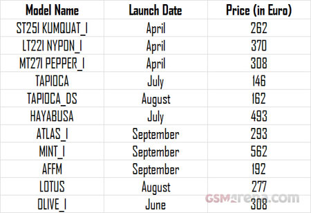 «Смартфонная» дорожная карта Sony на текущий год включает как минимум 11 моделей