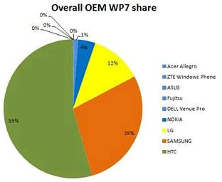 HTC занимает первое место в структуре смартфонов под управлением Windows Phone 7