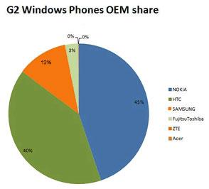 Однако Nokia лидирует в сегменте WP7-смартфонов второго поколения