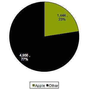 Apple за квартал скупила 23% мирового объема выпуска флэш-памяти NAND