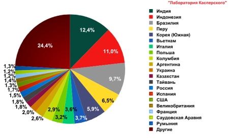 TOP 20 стран-источников спама в декабре 2011 года