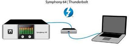 Apogee представила 64-канальный интерфейс Thunderbolt и модуль 16x16 Analog I/O Module