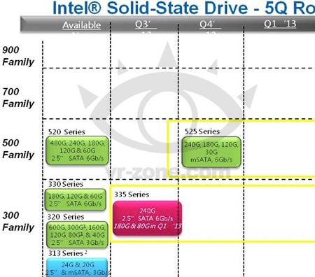 Intel готовится к выпуску двух новых линеек SSD — 335 и 525