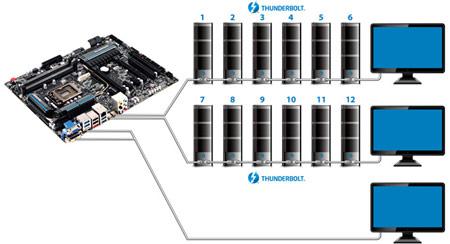 GIGABYTE выпускает первые в мире сертифицированные системные платы с двумя портами Thunderbolt