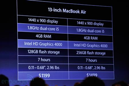 MacBook Air с экраном диагональю 13 дюймов: спецификации