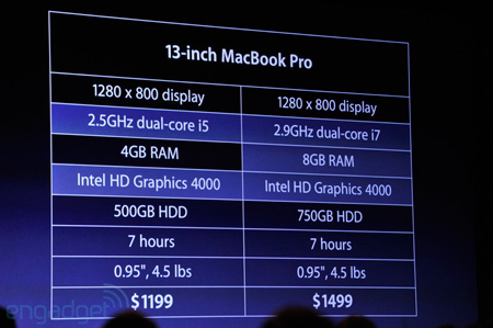 MacBook Pro с экраном диагональю 13 дюймов: спецификации