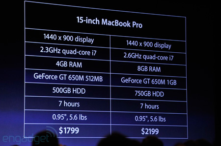 MacBook Pro с экраном диагональю 15 дюймов: спецификации