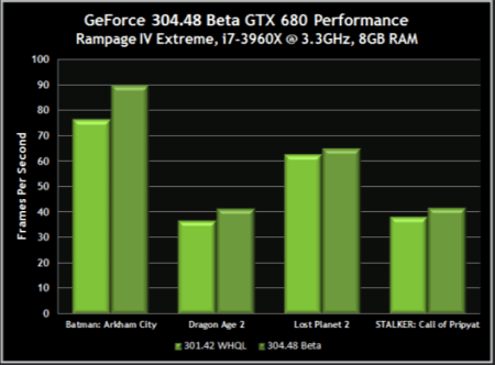 GeForce R304.48