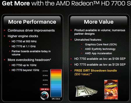 AMD ������ Radeon HD 7750 �������, � Radeon HD 7770 � ���������