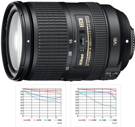 Цена Nikon AF-S DX Nikkor 18—300 мм f/3,5—5,6G ED VR — $1000
