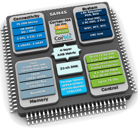Atmel SAM4SD32 демонстрирует максимальную в своей категории энергетическую эффективность