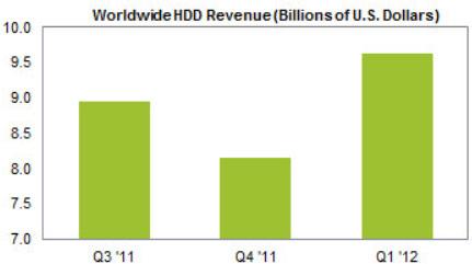 В первом квартале было отгружено меньше HDD, чем год назад, но доход стал рекордным за всю историю отрасли