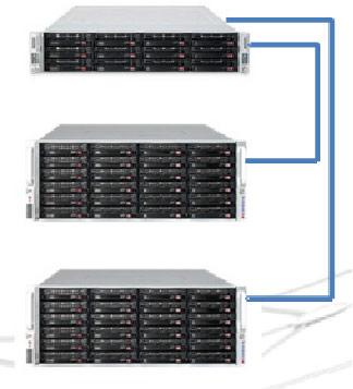 Для подключения к сети у NETGEAR ReadyDATA есть два порта Ethernet 10 Гбит/с
