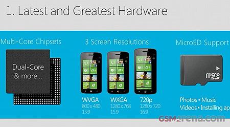 Windows Phone 8: ключевые нововведения аппаратной платформы