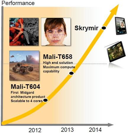 В 2014 году должно появиться еще более производительное ядро Skyrmir