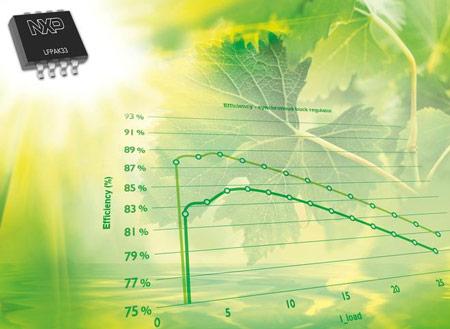Приборы в корпусах LFPAK33 выдерживают температуры до 175°С