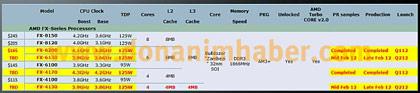 � ������ AMD �������� ����� ����������� FX �������� FX-4130 � FX-6130