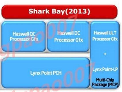Процессоры Intel Haswell и чипсет Lynx Point выйдут через год