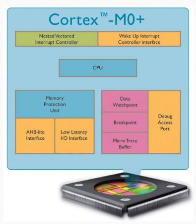 Микропроцессор ARM Cortex-M0+