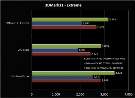 Тестирование GeForce GTX 680 и Radeon HD 7970