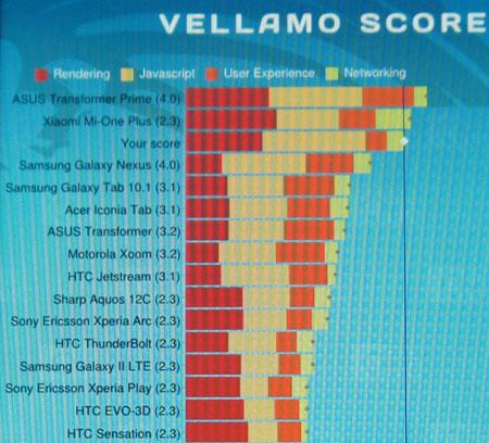 Производительность Orange London в тесте Vellamo