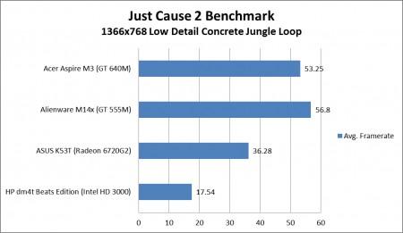 Тесты производительности NVIDIA GeForce 640M