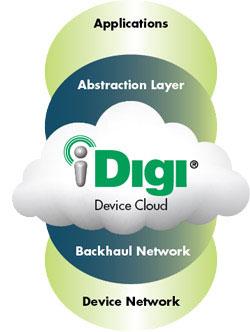 Специалисты Digi и Freescale первыми в мире наделили микроконтроллер подключением к «облаку»