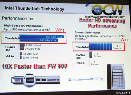 GIGABYTE планирует выпуск трех моделей системных плат с поддержкой Thunderbolt